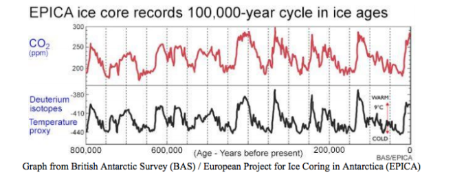 100 Year Ice Age Cycles